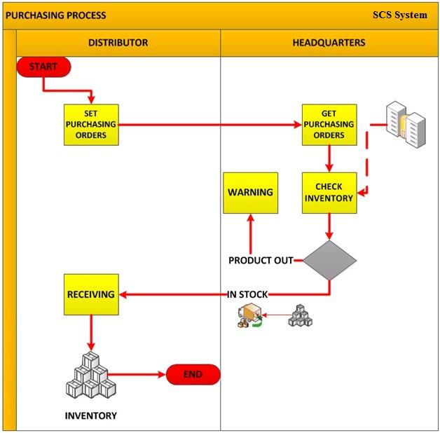 Phần mềm quản lý kho 0919426069